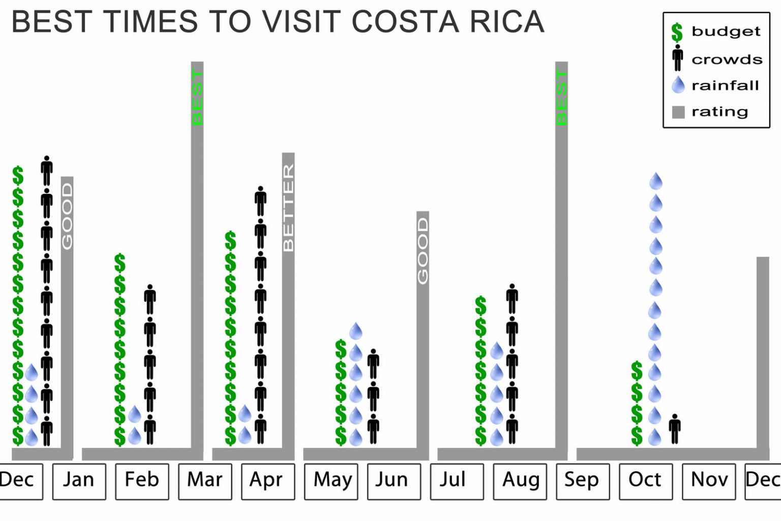 best time of year to visit Costa Rica