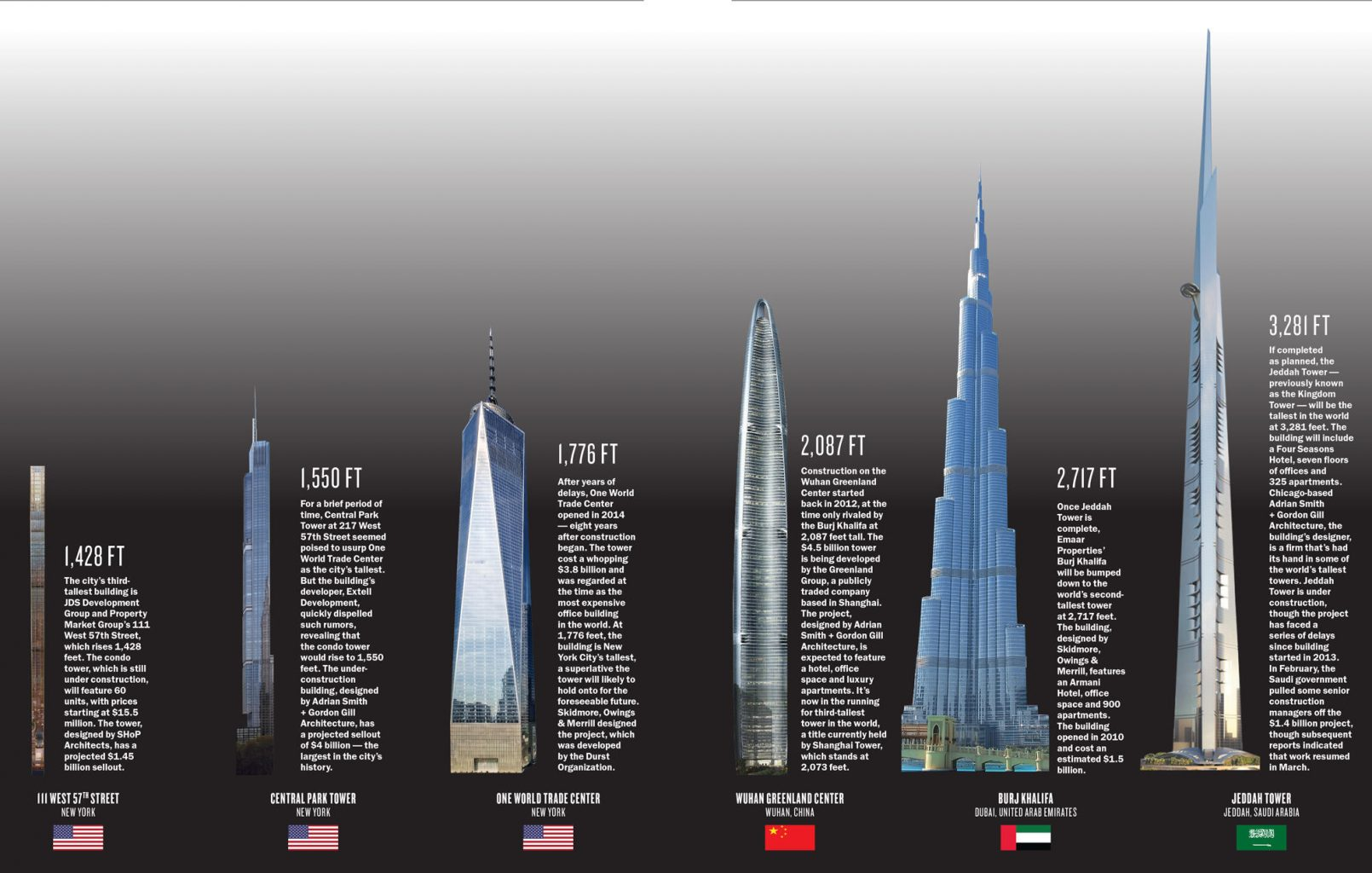 what is the tallest building in the world